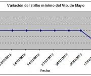 Eurostoxx strike mínimo mayo 120413