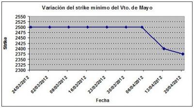 Eurostoxx strike mínimo mayo 120420