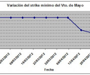 Eurostoxx strike mínimo mayo 120427