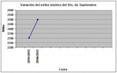 Eurostoxx strike mínimo septiembre 120420