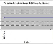 Eurostoxx strike mínimo septiembre 120427