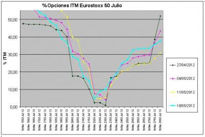 Eurostoxx Vencimiento julio 2012_05_18