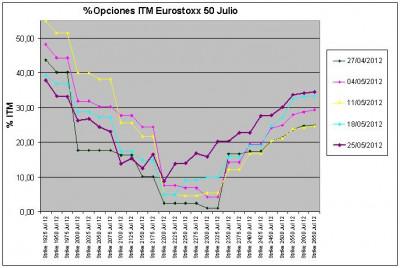 Eurostoxx Vencimiento julio 2012_05_25