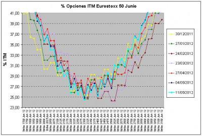 Eurostoxx Vencimiento junio 2012_05_11