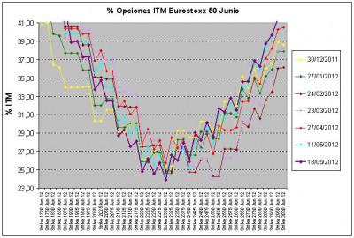 Eurostoxx Vencimiento junio 2012_05_18