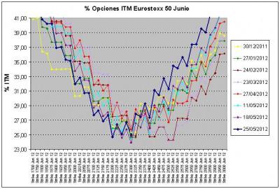 Eurostoxx Vencimiento junio 2012_05_25