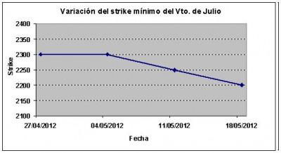 Eurostoxx strike mínimo julio 120518