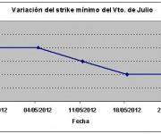 Eurostoxx strike mínimo julio 120525