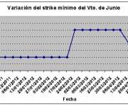 Eurostoxx strike mínimo junio 120504