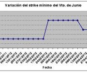 Eurostoxx strike mínimo junio 120511
