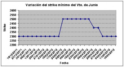 Eurostoxx strike mínimo junio 120518