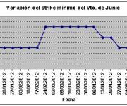 Eurostoxx strike mínimo junio 120525