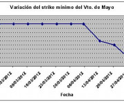 Eurostoxx strike mínimo mayo 120504