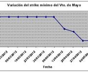 Eurostoxx strike mínimo mayo 120511