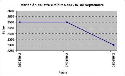 Eurostoxx strike mínimo septiembre 120504