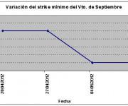 Eurostoxx strike mínimo septiembre 120511
