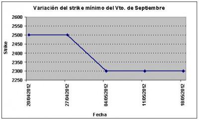 Eurostoxx strike mínimo septiembre 120518