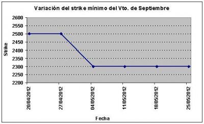 Eurostoxx strike mínimo septiembre 120525