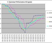 Eurostoxx Vencimiento agosto 2012_06_15