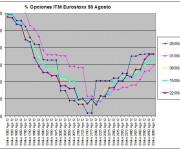 Eurostoxx Vencimiento agosto 2012_06_22