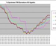 Eurostoxx Vencimiento agosto 2012_06_29