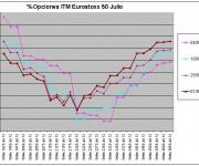 Eurostoxx Vencimiento julio 2012_06_01