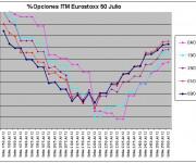 Eurostoxx Vencimiento julio 2012_06_08