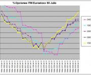 Eurostoxx Vencimiento julio 2012_06_15