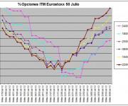 Eurostoxx Vencimiento julio 2012_06_22