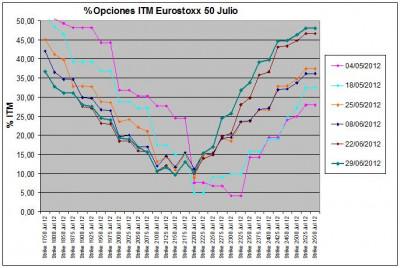Eurostoxx Vencimiento julio 2012_06_29