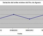 Eurostoxx strike mínimo agosto 120615