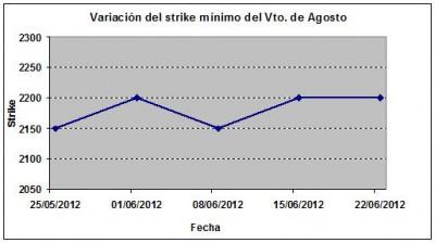 Eurostoxx strike mínimo agosto 120622