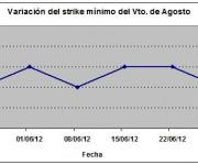 Eurostoxx strike mínimo agosto 120629