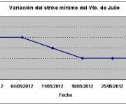 Eurostoxx strike mínimo julio 120601