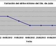 Eurostoxx strike mínimo julio 120608
