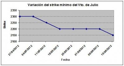 Eurostoxx strike mínimo julio 120615