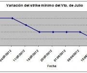 Eurostoxx strike mínimo julio 120622