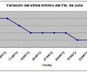 Eurostoxx strike mínimo julio 120629