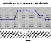 Eurostoxx strike mínimo junio 120601