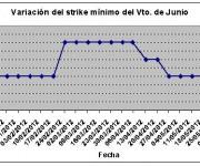 Eurostoxx strike mínimo junio 120608