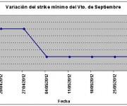 Eurostoxx strike mínimo septiembre 120601