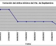 Eurostoxx strike mínimo septiembre 120608