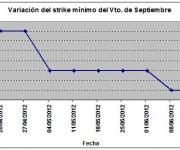 Eurostoxx strike mínimo septiembre 120615