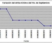 Eurostoxx strike mínimo septiembre 120622