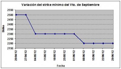 Eurostoxx strike mínimo septiembre 120629