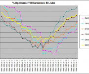 Eurostoxx Vencimiento julio 2012_07_06