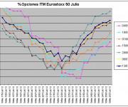 Eurostoxx Vencimiento julio 2012_07_13