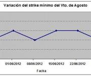 Eurostoxx strike mínimo agosto 120706