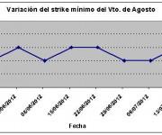 Eurostoxx strike mínimo agosto 120713