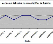 Eurostoxx strike mínimo agosto 120720